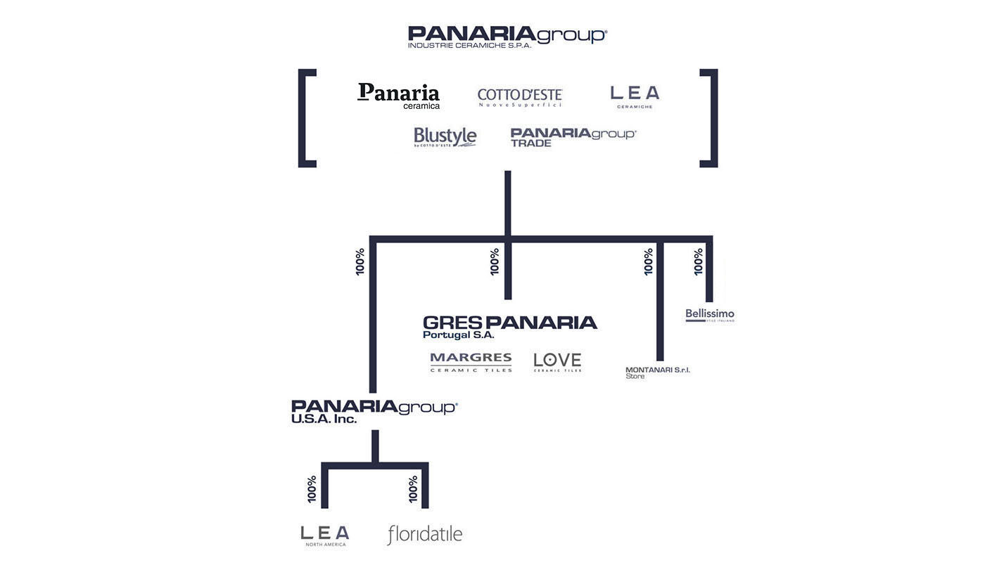 The Group - Panariagroup Industrie Ceramiche S p A